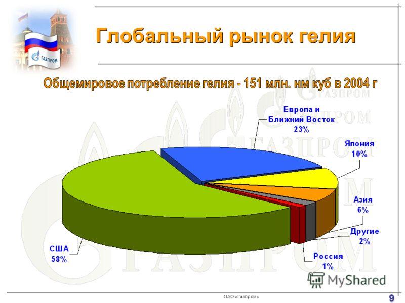 ОАО «Газпром» Глобальный рынок гелия 9