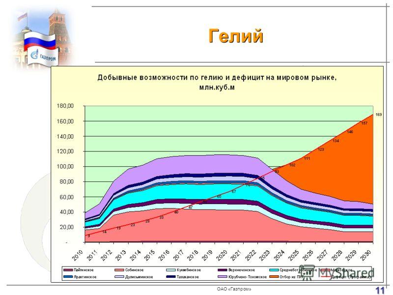 ОАО «Газпром» Гелий 11