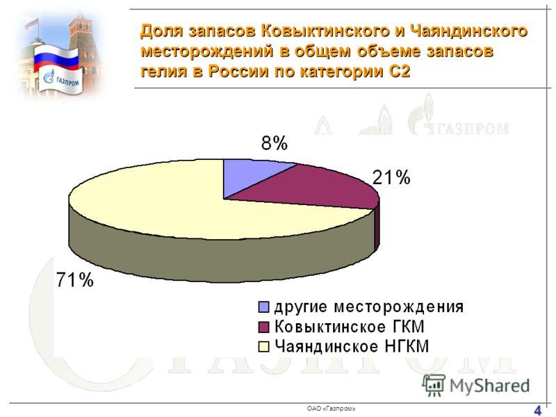 ОАО «Газпром» Доля запасов Ковыктинского и Чаяндинского месторождений в общем объеме запасов гелия в России по категории С2 4