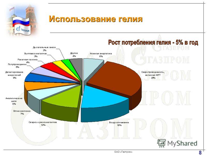 ОАО «Газпром» Использование гелия 8
