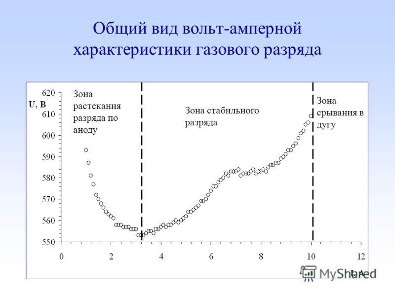 Общий вид вольт-амперной характеристики газового разряда Зона стабильного разряда Зона срывания в дугу Зона растекания разряда по аноду
