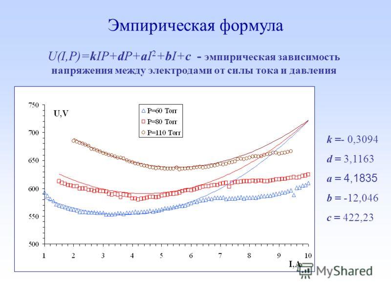 Эмпирическая формула U(I,P)=kIP+dP+aI 2 +bI+c - эмпирическая зависимость напряжения между электродами от силы тока и давления k =- 0,3094 d = 3,1163 а = 4,1835 b = -12,046 c = 422,23