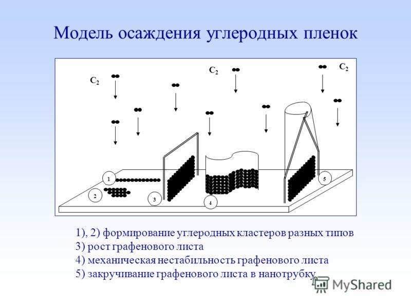 Модель осаждения углеродных пленок C2C2 C2C2 C2C2 1 2 3 4 5 1), 2) формирование углеродных кластеров разных типов 3) рост графенового листа 4) механическая нестабильность графенового листа 5) закручивание графенового листа в нанотрубку