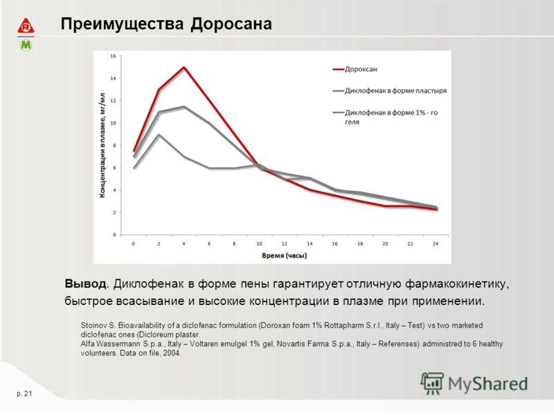 Преимущества Доросана Вывод. Диклофенак в форме пены гарантирует отличную фармакокинетику, быстрое всасывание и высокие концентрации в плазме при применении. Stoinov S. Bioavailability of a diclofenac formulation (Doroxan foam 1% Rottapharm S.r.l., I