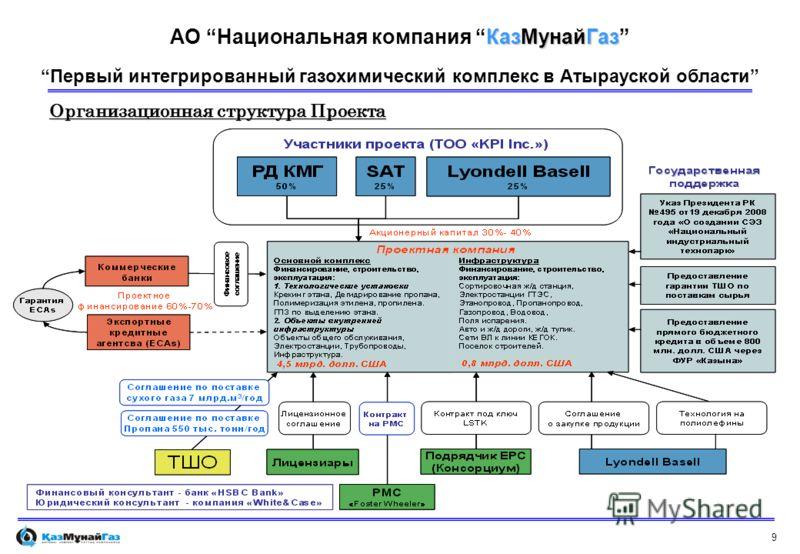 9 Организационная структура Проекта Первый интегрированный газохимический комплекс в Атырауской области КазМунайГаз АО Национальная компания КазМунайГаз