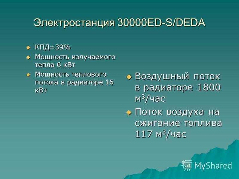 Электростанция 30000ED-S/DEDA КПД=39% КПД=39% Мощность излучаемого тепла 6 кВт Мощность излучаемого тепла 6 кВт Мощность теплового потока в радиаторе 16 кВт Мощность теплового потока в радиаторе 16 кВт Воздушный поток в радиаторе 1800 м 3 /час Воздуш