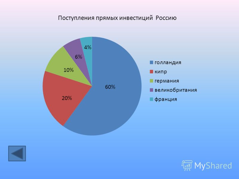 Поступления прямых инвестиций Россию 60% 20% 10% 6% 4%