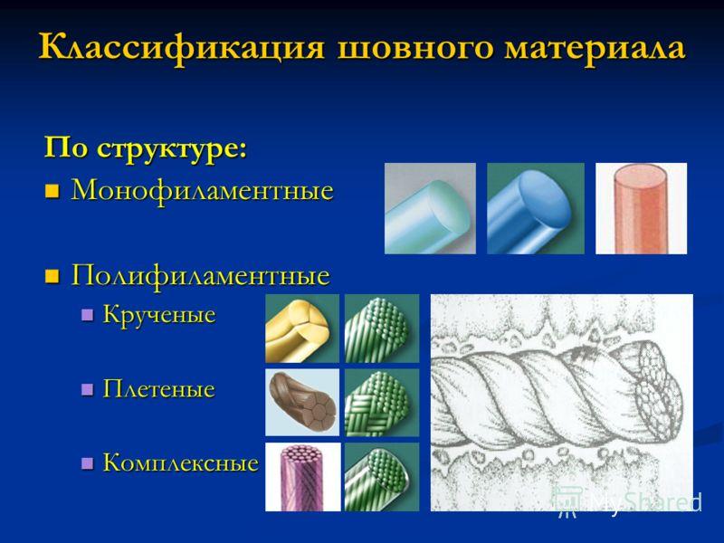 Классификация шовного материала По структуре: Монофиламентные Монофиламентные Полифиламентные Полифиламентные Крученые Крученые Плетеные Плетеные Комплексные Комплексные