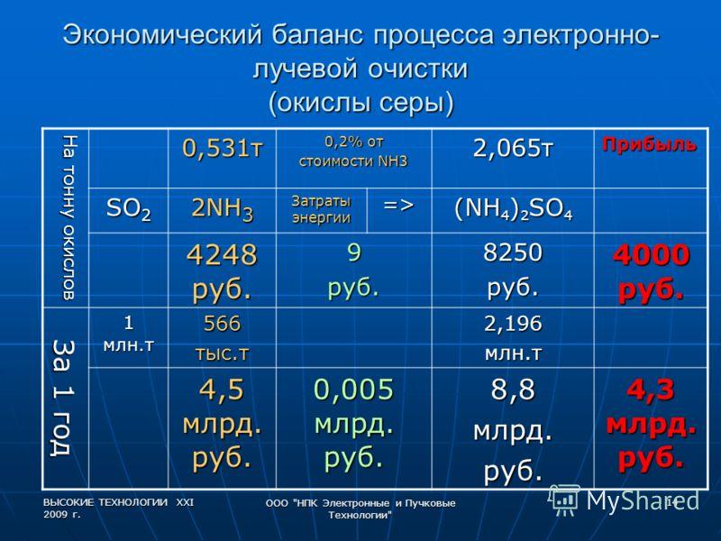 ВЫСОКИЕ ТЕХНОЛОГИИ XXI 2009 г. ООО