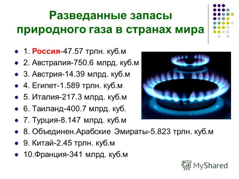 Разведанные запасы природного газа в странах мира 1. Россия-47.57 трлн. куб.м 2. Австралия-750.6 млрд. куб.м 3. Австрия-14.39 млрд. куб.м 4. Египет-1.589 трлн. куб.м 5. Италия-217.3 млрд. куб.м 6. Таиланд-400.7 млрд. куб. 7. Турция-8.147 млрд. куб.м