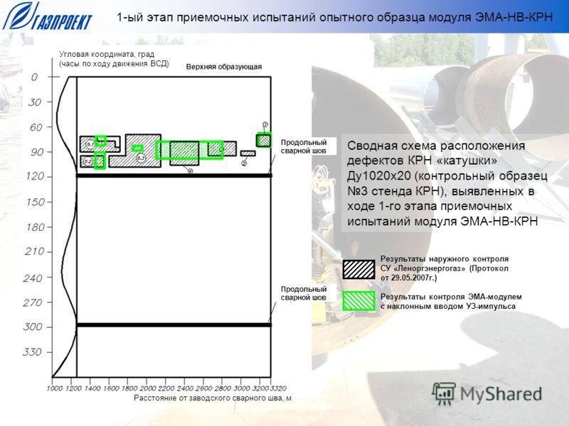 Сводная схема расположения дефектов КРН «катушки» Ду1020х20 (контрольный образец 3 стенда КРН), выявленных в ходе 1-го этапа приемочных испытаний модуля ЭМА-НВ-КРН 1-ый этап приемочных испытаний опытного образца модуля ЭМА-НВ-КРН Расстояние от заводс