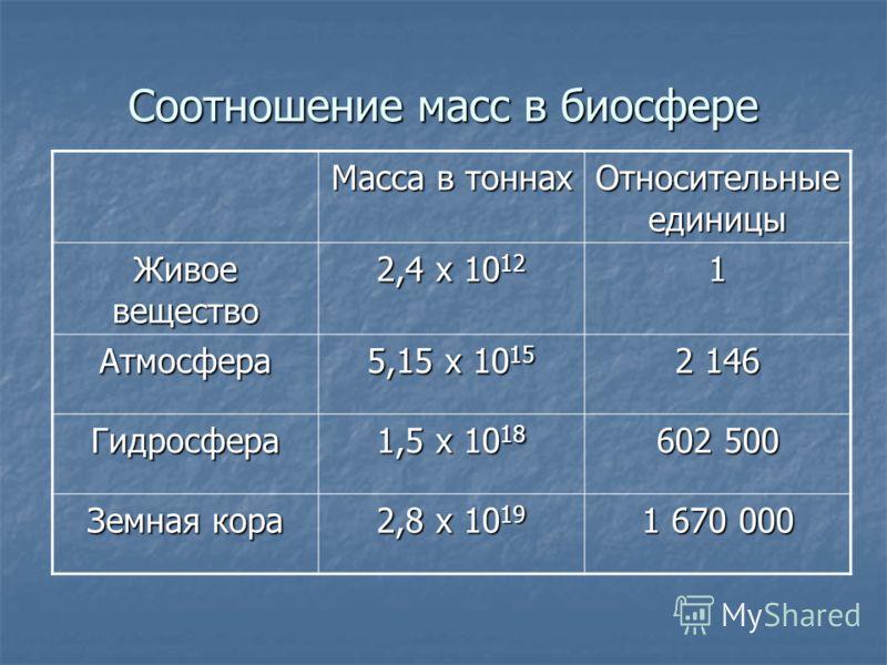 Соотношение масс в биосфере Масса в тоннах Относительные единицы Живое вещество 2,4 x 10 12 1 Атмосфера 5,15 x 10 15 2 146 Гидросфера 1,5 x 10 18 602 500 Земная кора 2,8 x 10 19 1 670 000
