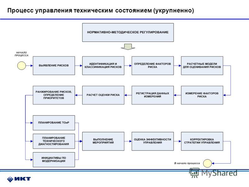 Процесс управления техническим состоянием (укрупненно)