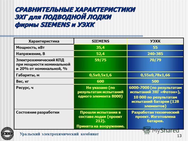 13 СРАВНИТЕЛЬНЫЕ ХАРАКТЕРИСТИКИ ЭХГ для ПОДВОДНОЙ ЛОДКИ фирмы SIEMENS и УЭХК Уральский электрохимический комбинат ХарактеристикаSIEMENSУЭХК Мощность, кВт35,455 Напряжение, В52,4240-385 Электрохимический КПД при мощности номинальной и 20% от номинальн