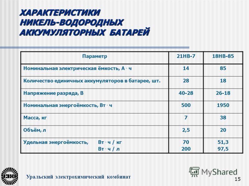15 Уральский электрохимический комбинат Параметр21НВ-718НВ-85 Номинальная электрическая ёмкость, А. ч1485 Количество единичных аккумуляторов в батарее, шт.2818 Напряжение разряда, В40-2826-18 Номинальная энергоёмкость, Вт. ч5001950 Масса, кг738 Объём