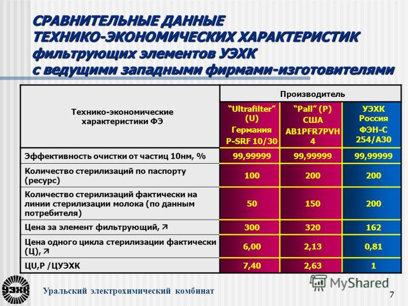 7 СРАВНИТЕЛЬНЫЕ ДАННЫЕ ТЕХНИКО-ЭКОНОМИЧЕСКИХ ХАРАКТЕРИСТИК фильтрующих элементов УЭХК с ведущими западными фирмами-изготовителями Уральский электрохимический комбинат Технико-экономические характеристики ФЭ Производитель Ultrafilter (U) Германия P-SR