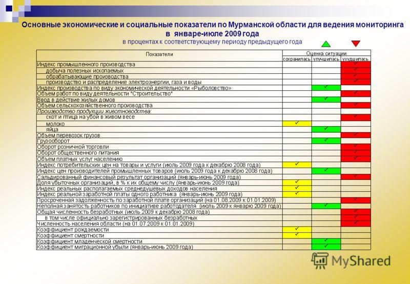 Основные экономические и социальные показатели по Мурманской области для ведения мониторинга в январе-июле 2009 года в процентах к соответствующему периоду предыдущего года