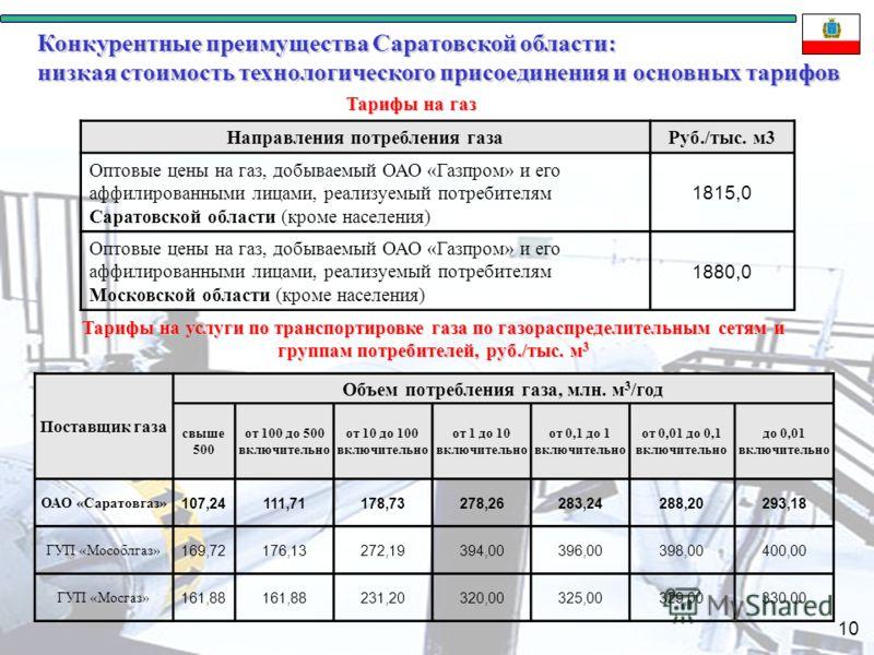 10 Конкурентные преимущества Саратовской области: низкая стоимость технологического присоединения и основных тарифов Тарифы на газ Направления потребления газаРуб./тыс. м3 Оптовые цены на газ, добываемый ОАО «Газпром» и его аффилированными лицами, ре
