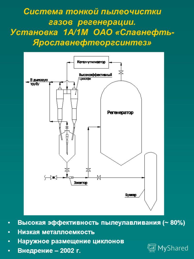 Система тонкой пылеочистки газов регенерации. Установка 1А/1М ОАО «Славнефть- Ярославнефтеоргсинтез» Высокая эффективность пылеулавливания (~ 80%) Низкая металлоемкость Наружное размещение циклонов Внедрение – 2002 г.