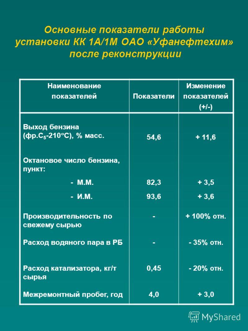 Основные показатели работы установки КК 1А/1М ОАО «Уфанефтехим» после реконструкции Наименование показателейПоказатели Изменение показателей (+/-) Выход бензина (фр.С 5 -210 С), % масс. 54,6+ 11,6 Октановое число бензина, пункт: - М.М.82,3+ 3,5 - И.М