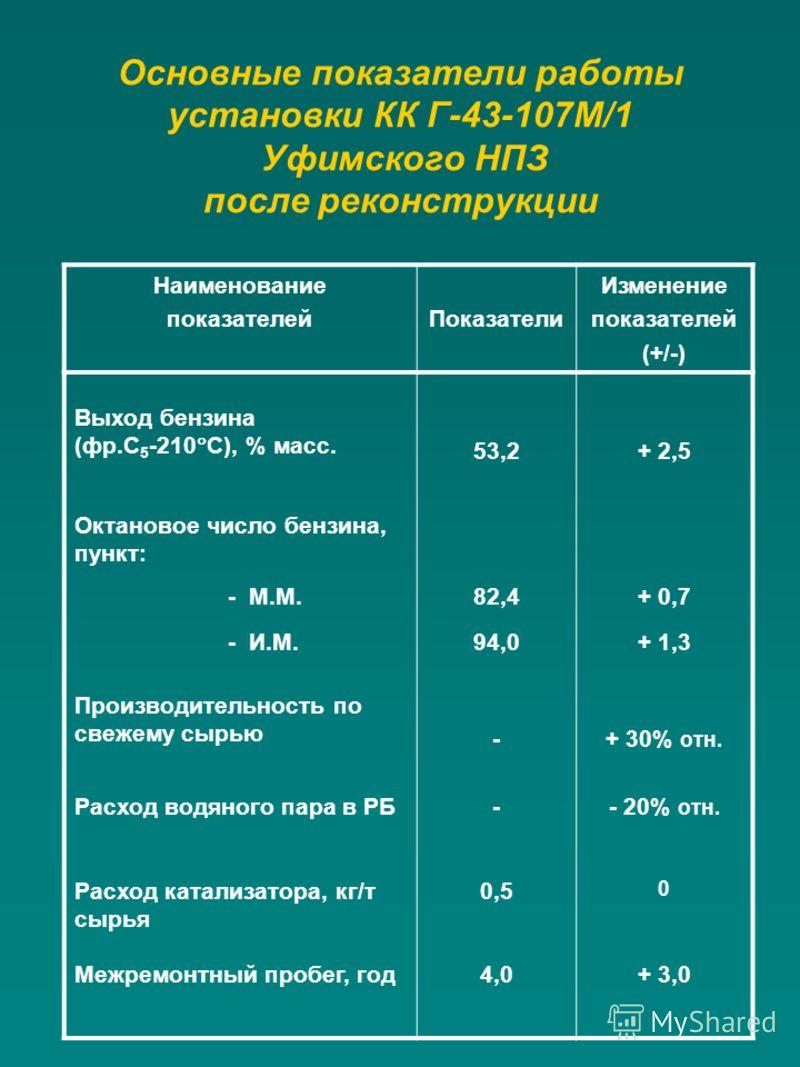 Основные показатели работы установки КК Г-43-107М/1 Уфимского НПЗ после реконструкции Наименование показателейПоказатели Изменение показателей (+/-) Выход бензина (фр.С 5 -210 С), % масс. 53,2+ 2,5 Октановое число бензина, пункт: - М.М.82,4+ 0,7 - И.