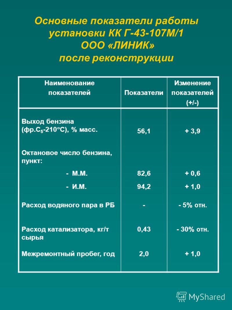 Основные показатели работы установки КК Г-43-107М/1 ООО «ЛИНИК» после реконструкции Наименование показателейПоказатели Изменение показателей (+/-) Выход бензина (фр.С 5 -210 С), % масс. 56,1+ 3,9 Октановое число бензина, пункт: - М.М.82,6+ 0,6 - И.М.