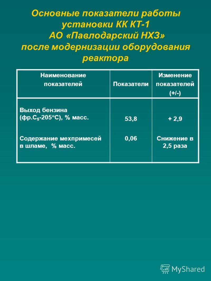 Основные показатели работы установки КК КТ-1 АО «Павлодарский НХЗ» после модернизации оборудования реактора Наименование показателейПоказатели Изменение показателей (+/-) Выход бензина (фр.С 5 -205 С), % масс. 53,8+ 2,9 Содержание мехпримесей в шламе