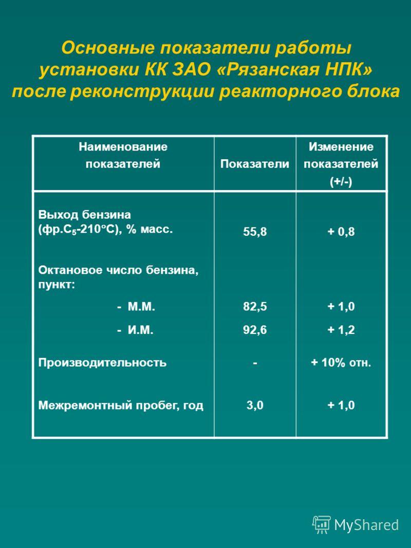 Основные показатели работы установки КК ЗАО «Рязанская НПК» после реконструкции реакторного блока Наименование показателейПоказатели Изменение показателей (+/-) Выход бензина (фр.С 5 -210 С), % масс. 55,8+ 0,8 Октановое число бензина, пункт: - М.М.82