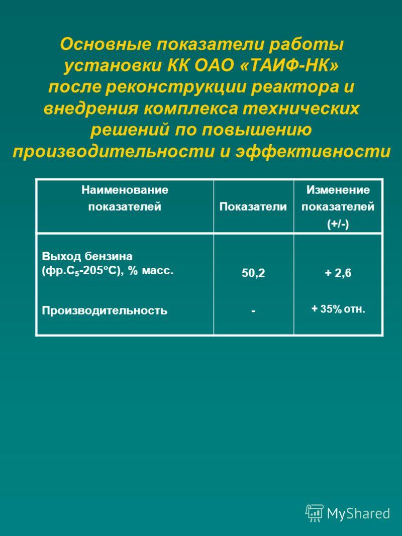 Основные показатели работы установки КК ОАО «ТАИФ-НК» после реконструкции реактора и внедрения комплекса технических решений по повышению производительности и эффективности Наименование показателейПоказатели Изменение показателей (+/-) Выход бензина