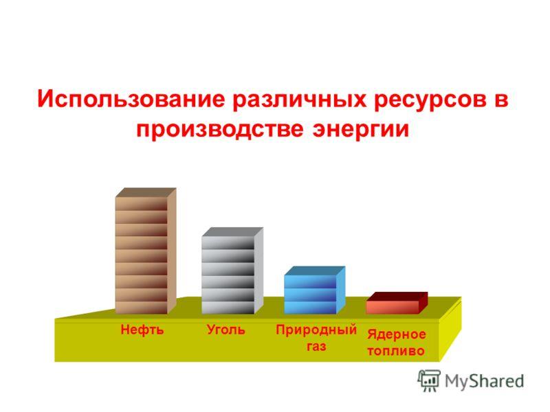 Использование различных ресурсов в производстве энергии НефтьУгольПриродный газ Ядерное топливо