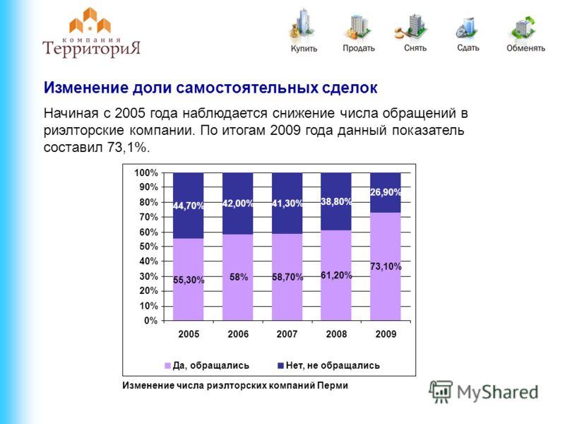 Изменение доли самостоятельных сделок Начиная с 2005 года наблюдается снижение числа обращений в риэлторские компании. По итогам 2009 года данный показатель составил 73,1%. Изменение числа риэлторских компаний Перми 55,30% 58%58,70% 61,20% 73,10% 44,