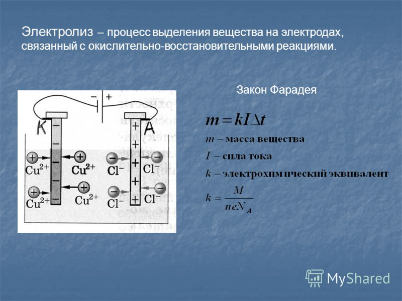 Электролиз – процесс выделения вещества на электродах, связанный с окислительно-восстановительными реакциями. Закон Фарадея