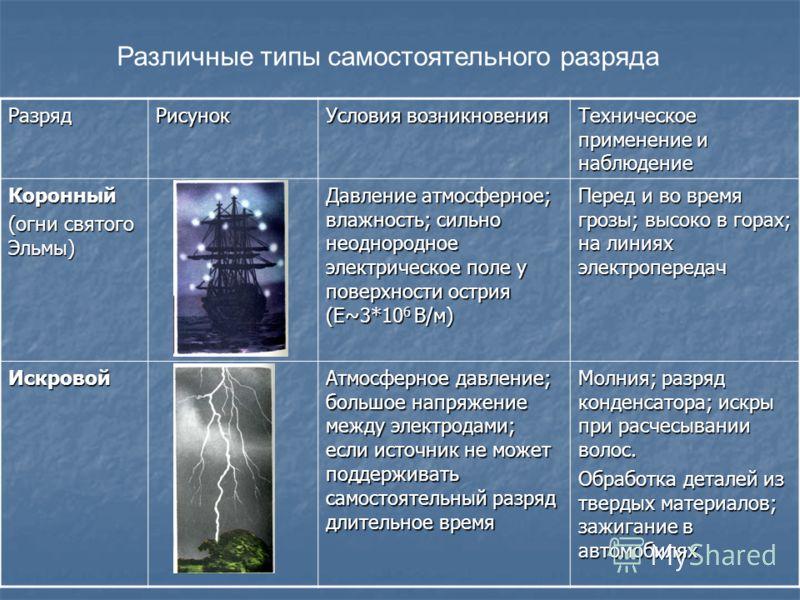 Различные типы самостоятельного разряда РазрядРисунок Условия возникновения Техническое применение и наблюдение Коронный (огни святого Эльмы) Давление атмосферное; влажность; сильно неоднородное электрическое поле у поверхности острия (Е~3*10 6 В/м)