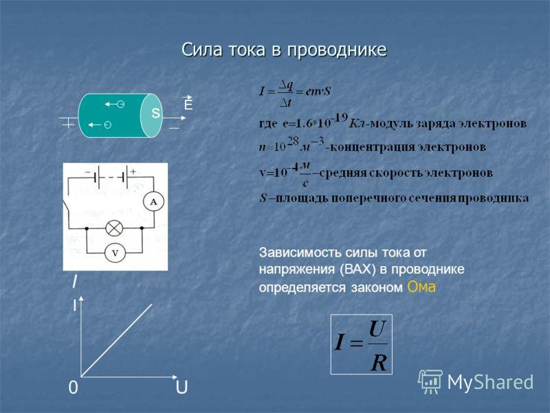 Сила тока в проводнике I U0 s E I Зависимость силы тока от напряжения (ВАХ) в проводнике определяется законом Ома