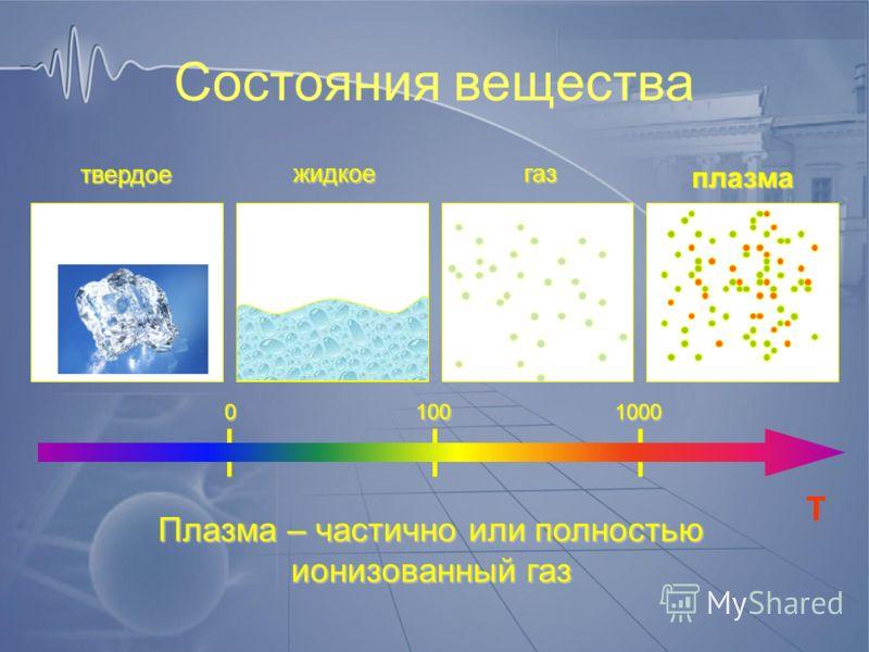 Состояния вещества T 01001000 Плазма – частично или полностью ионизованный газ твердое жидкоегаз плазма