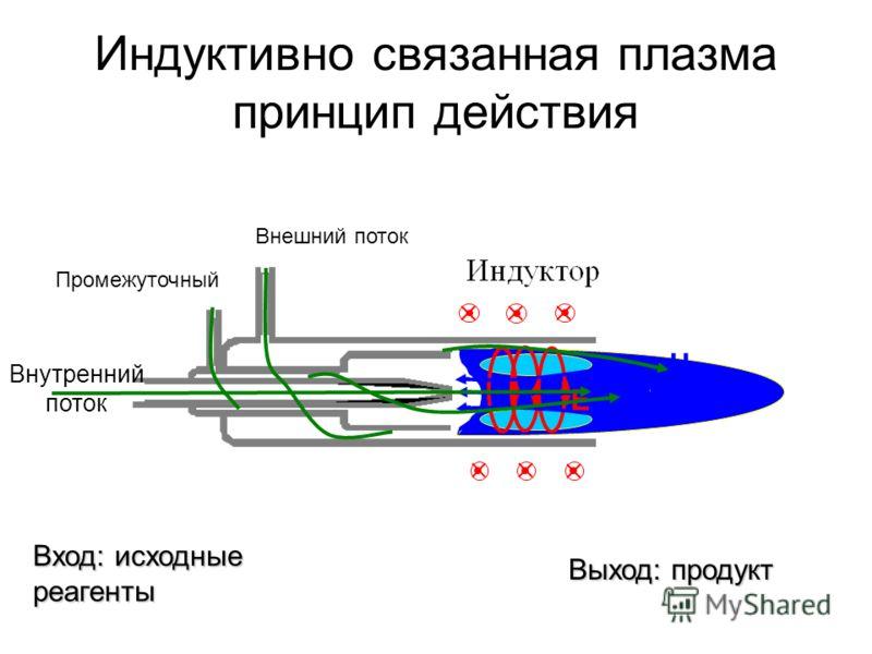 H E Внутренний поток Промежуточный Внешний поток Индуктивно связанная плазма принцип действия Вход: исходные реагенты Выход: продукт