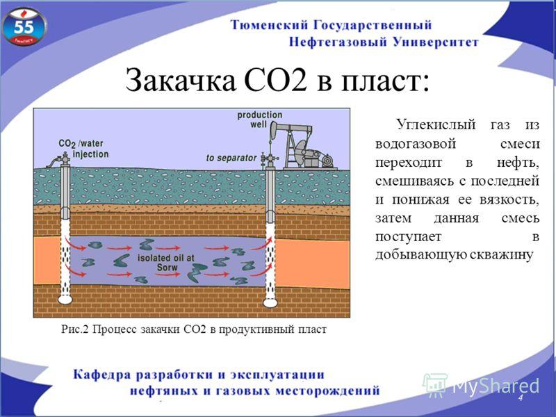 Закачка СО2 в пласт: Углекислый газ из водогазовой смеси переходит в нефть, смешиваясь с последней и понижая ее вязкость, затем данная смесь поступает в добывающую скважину 4 Рис.2 Процесс закачки СО2 в продуктивный пласт