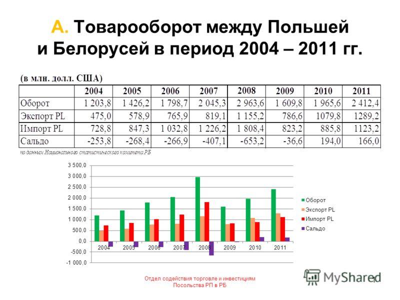 А. Товарооборот между Польшей и Белорусей в период 2004 – 2011 гг. Отдел содействия торговле и инвестициям Посольства РП в РБ 1