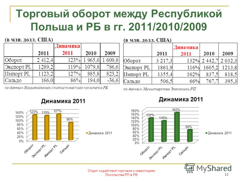 Торговый оборот между Республикой Польша и РБ в гг. 2011/2010/2009 Отдел содействия торговле и инвестициям Посольства РП в РБ 10 (в млн. долл. США) 2011 Динамика 201120102009 Оборот3 217,3132%2 442,72 032,3 Экспорт PL1861,9116%1605,21213,8 Импорт PL1