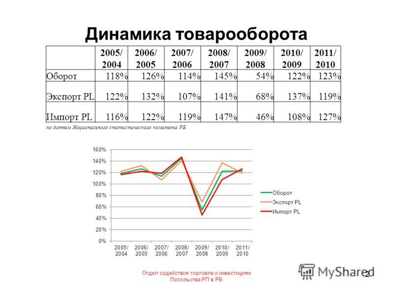 Динамика товарооборота Отдел содействия торговле и инвестициям Посольства РП в РБ 2 2005/ 2004 2006/ 2005 2007/ 2006 2008/ 2007 2009/ 2008 2010/ 2009 2011/ 2010 Оборот118%126%114%145%54%122%123% Экспорт PL122%132%107%141%68%137%119% Импорт PL116%122%