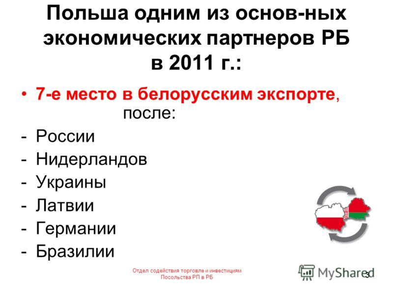 Отдел содействия торговле и инвестициям Посольства РП в РБ 3 Польша одним из основ-ных экономических партнеров РБ в 2011 г.: 7-е место в белорусским экспорте, после: -России -Нидерландов -Украины -Латвии -Германии -Бразилии