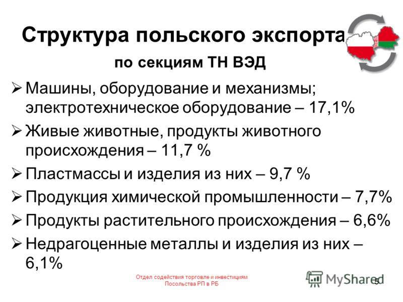 Отдел содействия торговле и инвестициям Посольства РП в РБ 5 Структура польского экспорта по секциям ТН ВЭД Машины, оборудование и механизмы; электротехническое оборудование – 17,1% Живые животные, продукты животного происхождения – 11,7 % Пластмассы