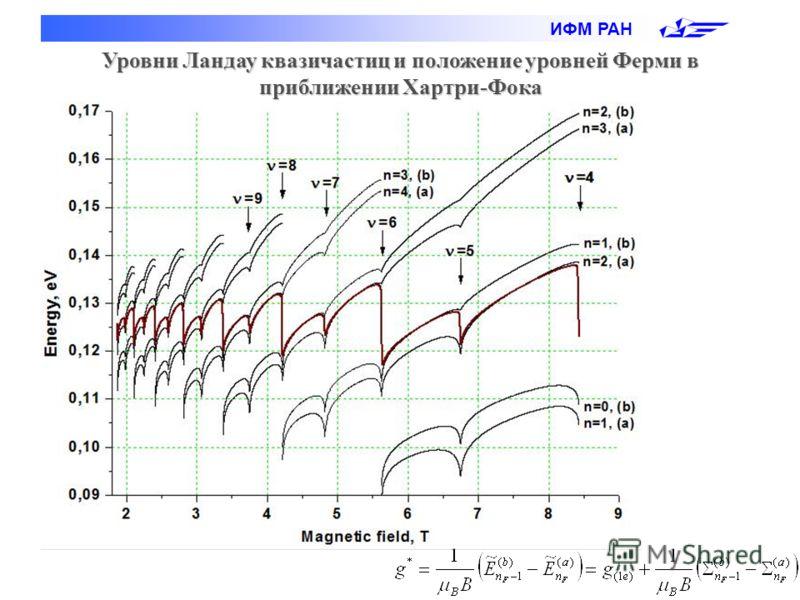 ИФМ РАН Уровни Ландау квазичастиц и положение уровней Ферми в приближении Хартри-Фока