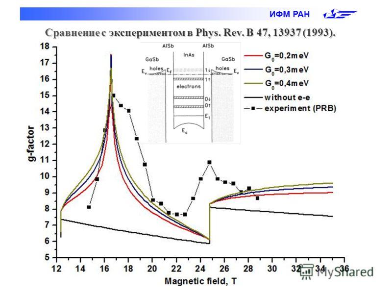ИФМ РАН Сравнение с экспериментом в Phys. Rev. B 47, 13937 (1993).
