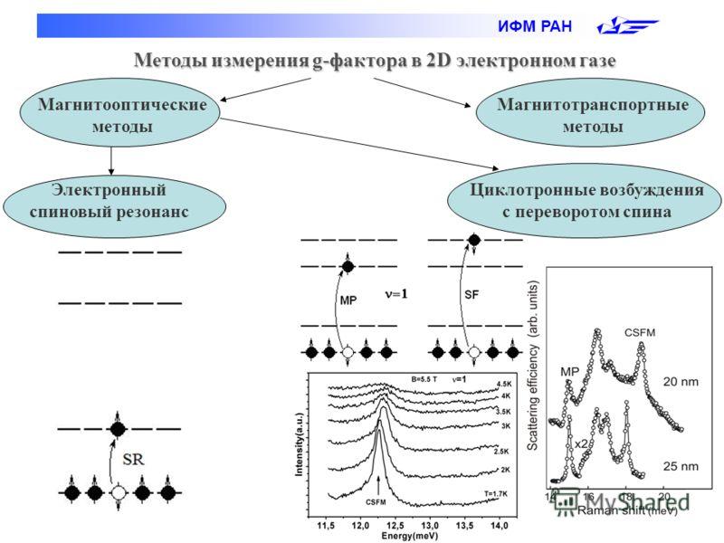 ИФМ РАН Методы измерения g-фактора в 2D электронном газе Магнитооптические методы Магнитотранспортные методы Электронный спиновый резонанс Циклотронные возбуждения с переворотом спина