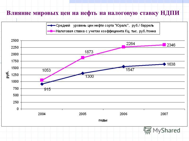 Влияние мировых цен на нефть на налоговую ставку НДПИ