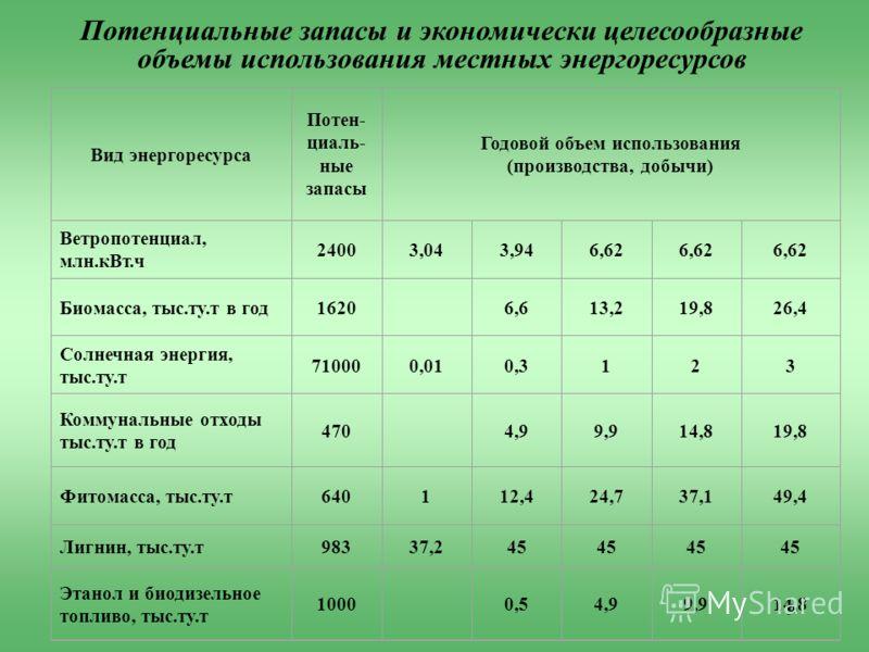 9 Вид энергоресурса Потен- циаль- ные запасы Годовой объем использования (производства, добычи) Ветропотенциал, млн.кВт.ч 24003,043,946,62 Биомасса, тыс.ту.т в год1620 6,613,219,826,4 Солнечная энергия, тыс.ту.т 710000,010,3123 Коммунальные отходы ты