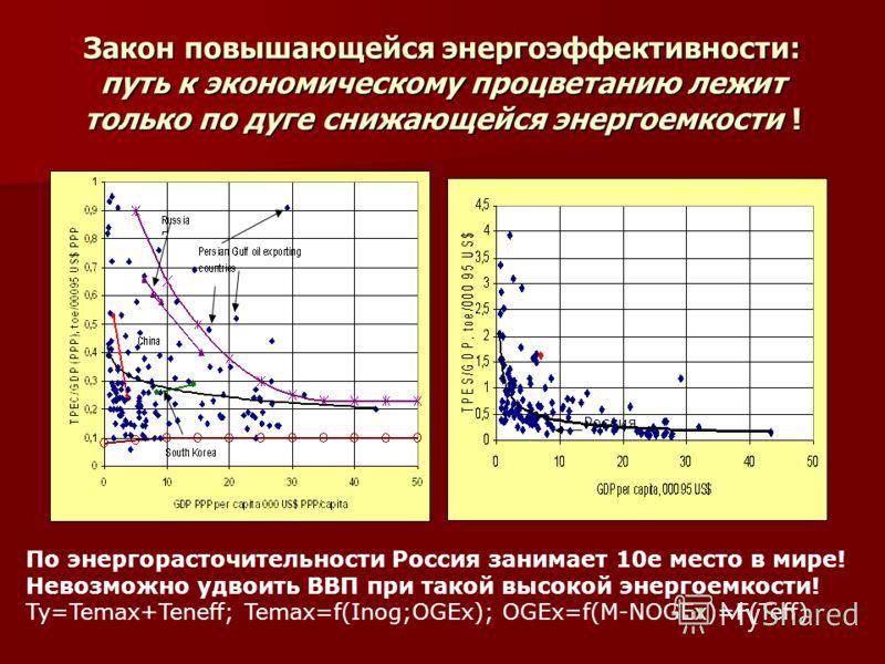 Закон повышающейся энергоэффективности: путь к экономическому процветанию лежит только по дуге снижающейся энергоемкости ! Россия По энергорасточительности Россия занимает 10е место в мире! Невозможно удвоить ВВП при такой высокой энергоемкости! Ty=T