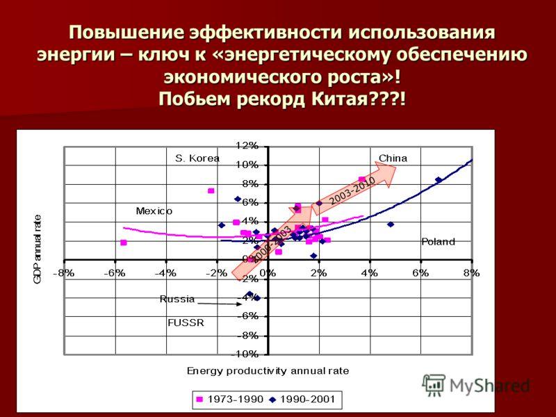 Повышение эффективности использования энергии – ключ к «энергетическому обеспечению экономического роста»! Побьем рекорд Китая???! 2000-2003 2003-2010