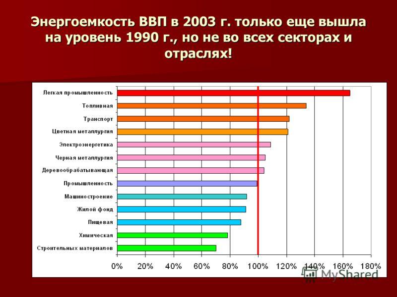 Энергоемкость ВВП в 2003 г. только еще вышла на уровень 1990 г., но не во всех секторах и отраслях!